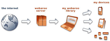 Webaroo