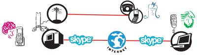 US Robotics VoIP schematic
