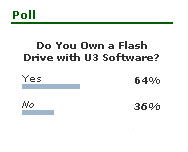usb poll results