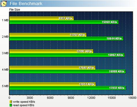 usb benchmark