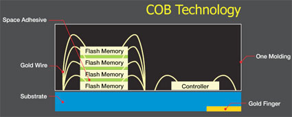 COB technology